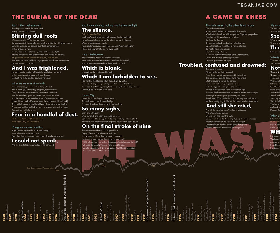 The Wasteland Poster Design - T.S. Eliot - Closeup1